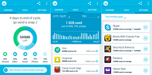 Onavo Count Data usage count